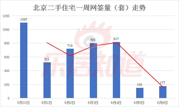 第22周北京二手住宅网签4282套