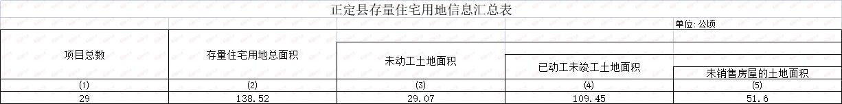 正定县存量住宅用地信息汇总表