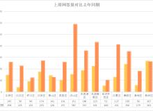 同比下降50.37%!上周武汉无一区域网签量过300