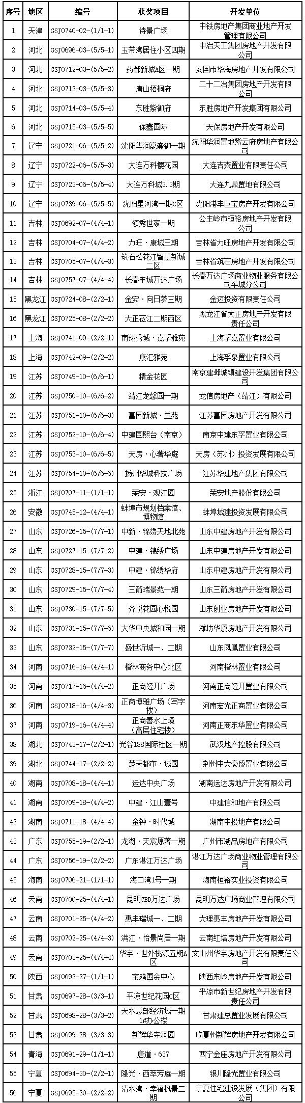 """第九屆(2019-2020年度)""""廣廈獎""""第一批獲獎項目"""