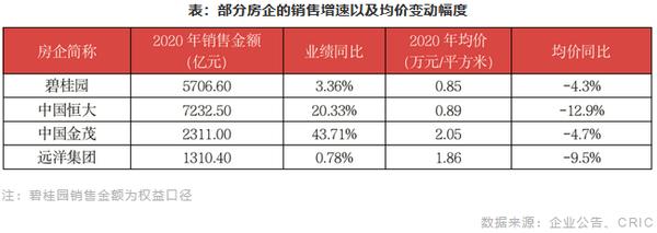部分房企的销售增速以及均价变动幅度