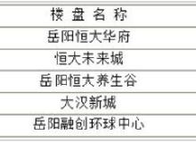 岳阳楼市每日成交谍报:6月9日销售86套