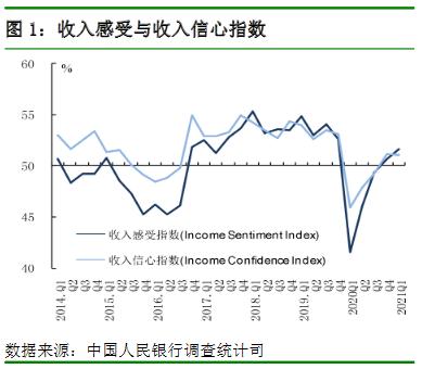 收入感受与收入信心指数