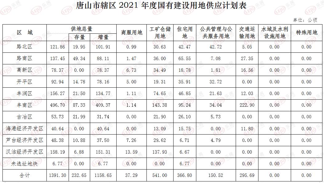 唐山国有建设用地供应计划