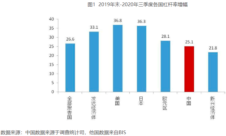 2019年末-2020年三季度各国杠杆率增幅