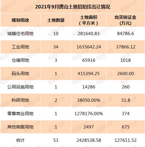 曹妃甸2.93亿成交款揽金强9月唐山土地招拍挂出让情况一览表