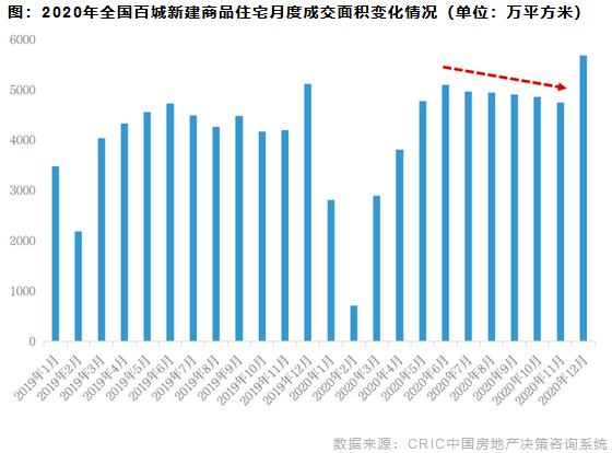 2020年全国百城新建商品住宅月度成交面积变化情况