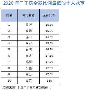 2020年二手房全款比例最低的十大城市