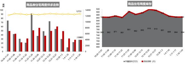 2021.1.18-1.24重庆主城区域商品住宅库存及供求走势(数据来源:克而瑞)