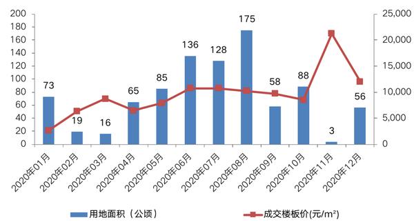 注:12月数据截止12月22日。 数据来源:CRIC整理