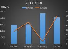 顺义区二手别墅:去年下半年成交量同比增43.66%