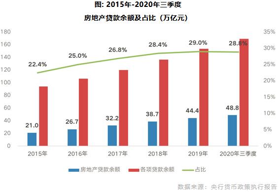 2015年-2020年三季度 房地产贷款余额及占比