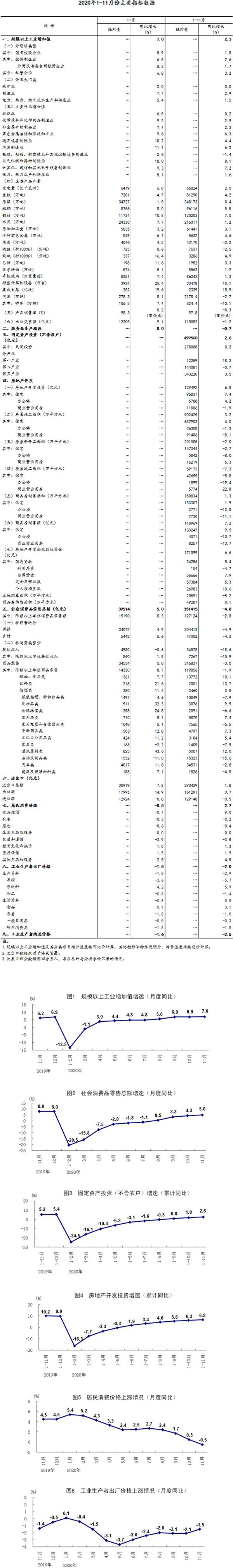 2020年1-11月份主要指標數據