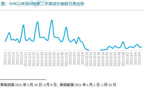 今年以来深圳链家二手房成交套数日度走势