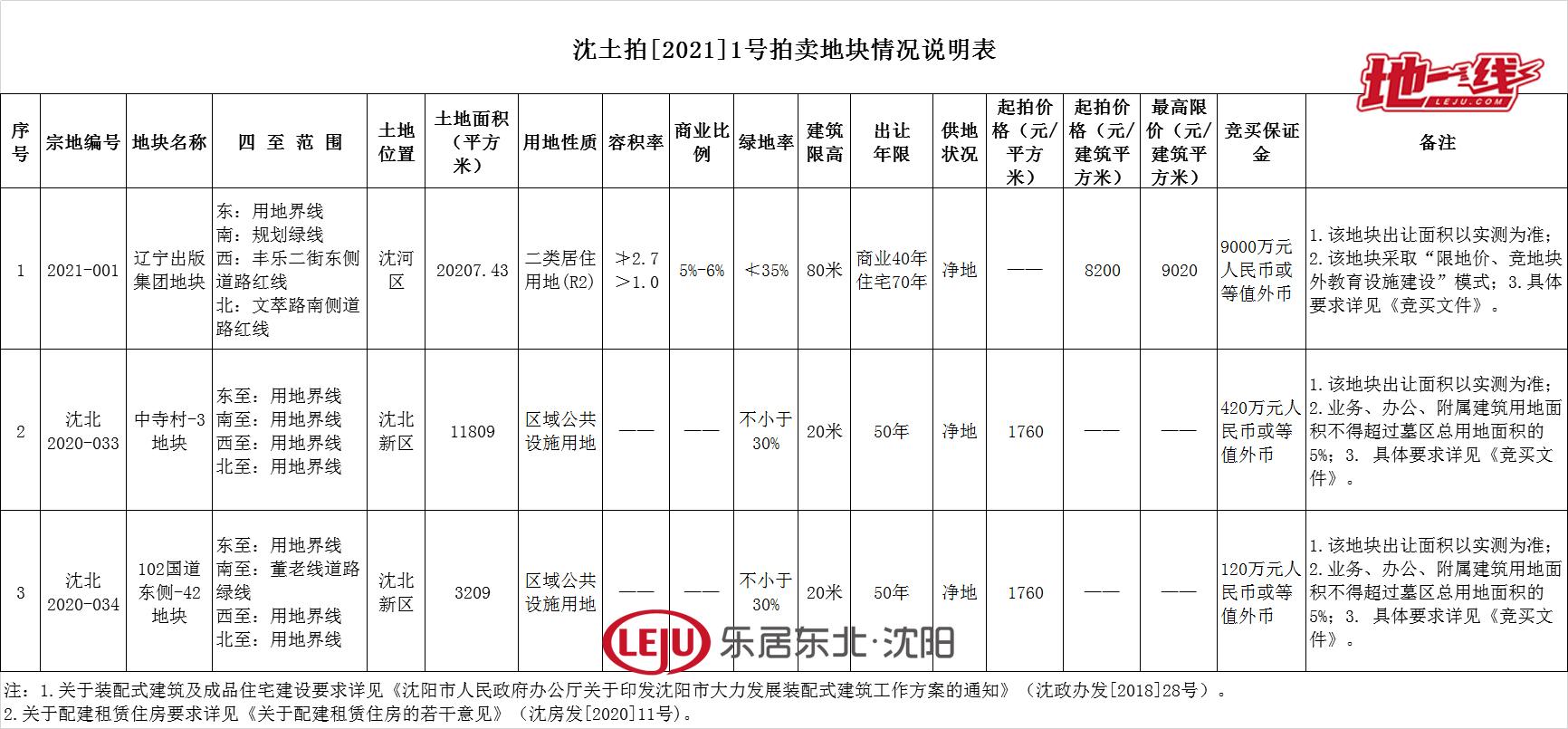 """9组竞买人抢""""头彩""""!辽宁出版集团地块2月23日拍卖"""