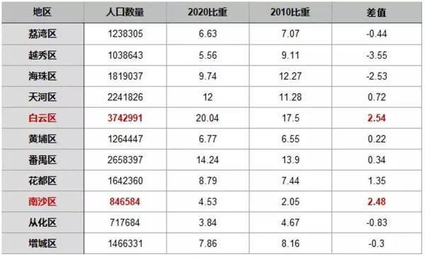 2020年广州市人口普查,白云排名NO.1