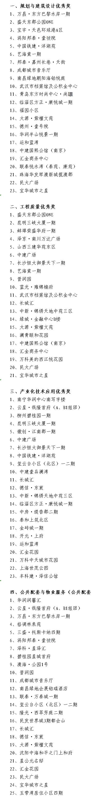 """第九屆(2019-2020年度)""""廣廈獎""""第二批獲獎項目"""