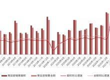 国家统计局:一季度楼市销售创新高,全国房价再破万!