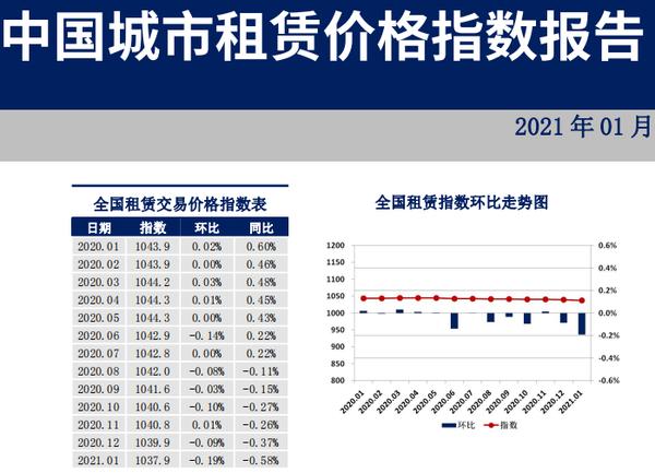 中国城市租赁价格指数报告