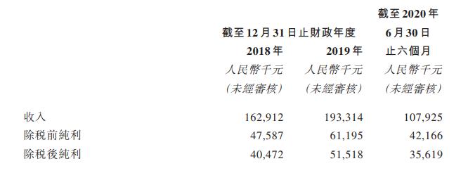 旭辉永升捡漏彰泰物业,116倍